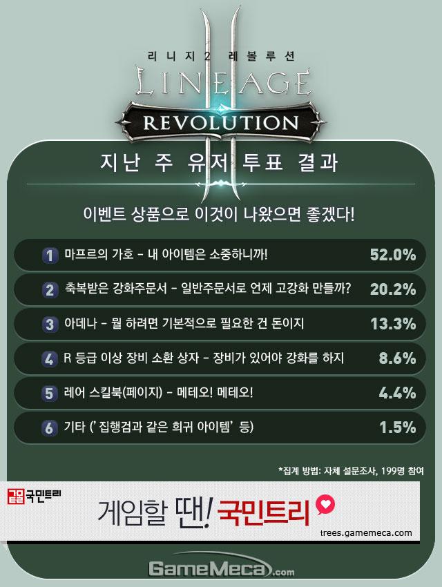 리니지2 레볼루션 8월 3주차 유저 투표 결과 이미지