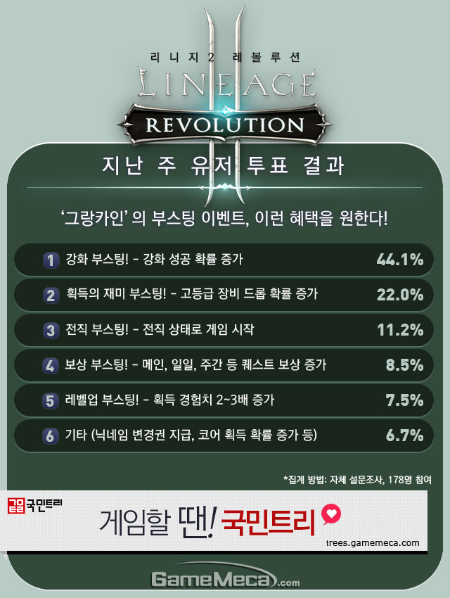 리니지2 레볼루션 8월 4주차 유저 투표 결과