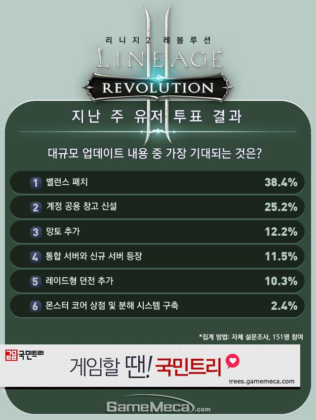 리니지2 레볼루션 8월 5주차 유저 투표 결과 이미지