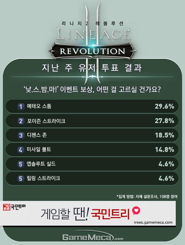 리니지2 레볼루션 9월 1주차 유저 투표 결과