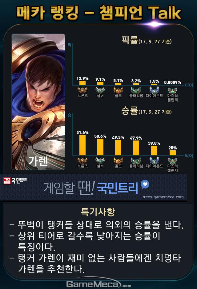롤 메카 랭킹 챔피언 톡 가렌