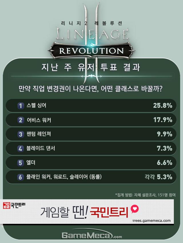 리니지2 레볼루션 10월 2주차 유저 투표 결과