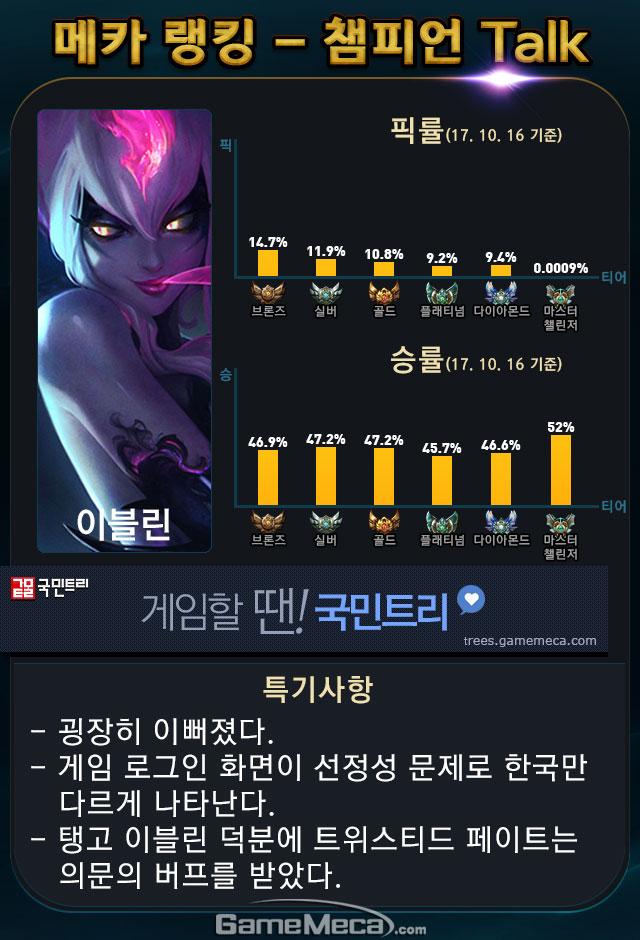 롤 메카 랭킹 챔피언 톡 이블린