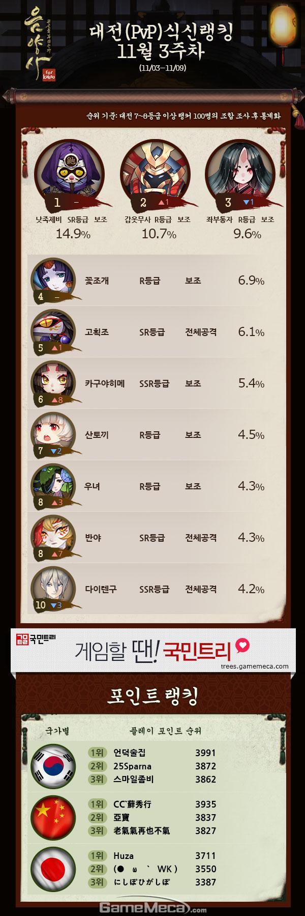 음양사 11월 3주차 메카 랭킹