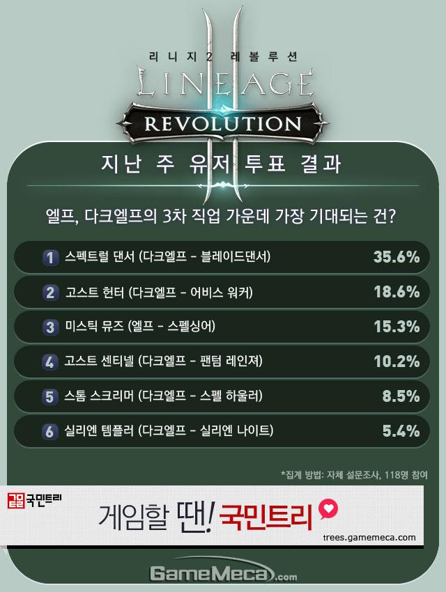 리니지2 레볼루션 직업순위 유저 투표 결과