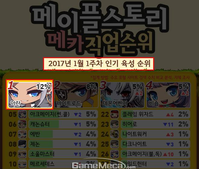 메이플스토리 직업순위 2017년 1월 1주차 아란 점유율
