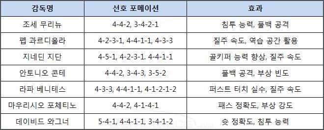 피파온라인4 감독
