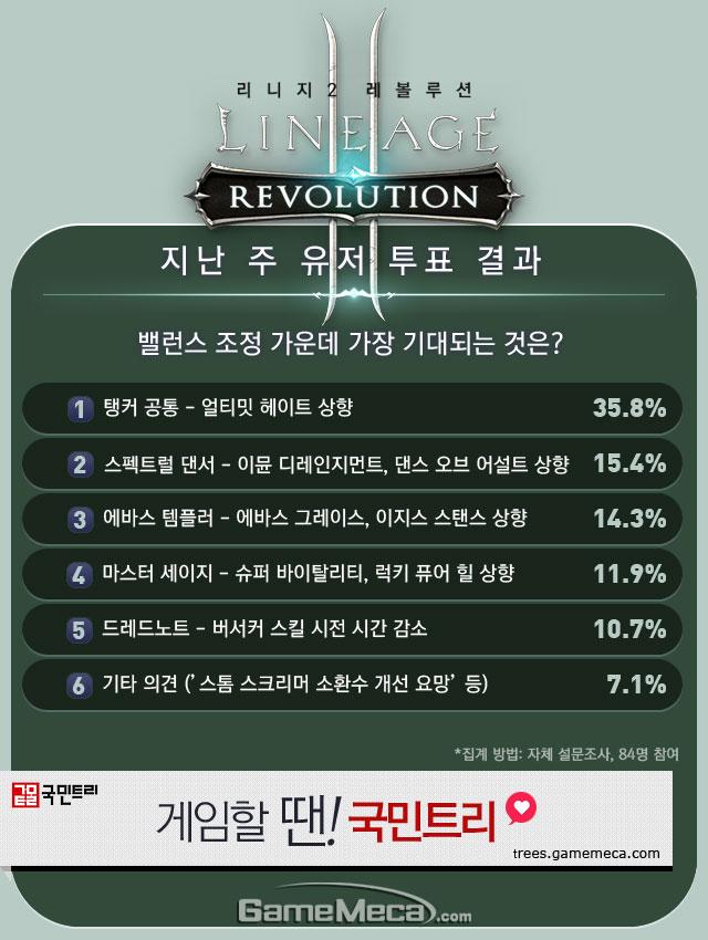 리니지2 레볼루션 직업순위 1월 4주차 유저 투표 결과