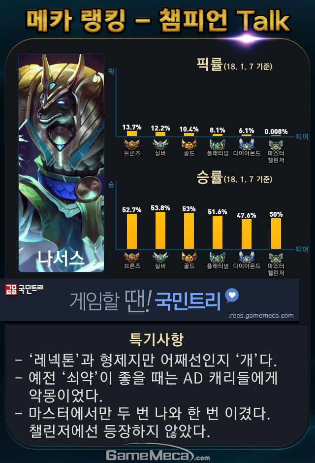 롤 메카 랭킹 챔피언 톡 나서스