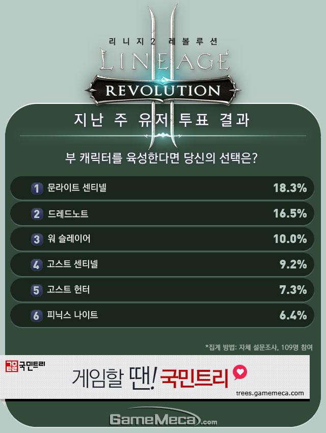 리니지2 레볼루션 메카 랭킹 1월 5주차 유저 투표 결과