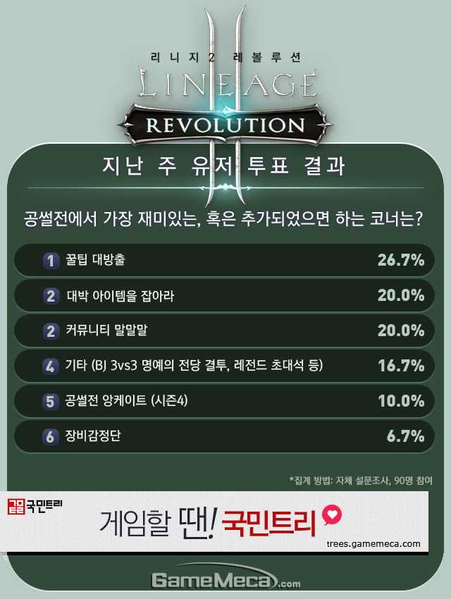 리니지2 레볼루션 직업순위 2월 2주차 유저 투표 결과