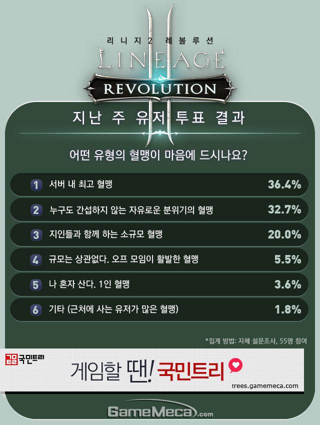 리니지2 레볼루션 직업순위 2월 3주차 유저 투표 결과