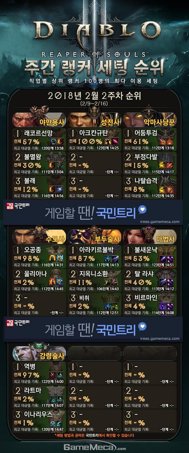 디아블로3 메카 랭킹 2월 2주차 순위표