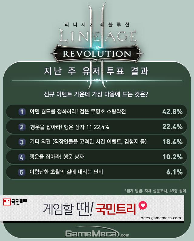 리니지2 레볼루션 직업순위 4월 1주차 유저 투표 결과