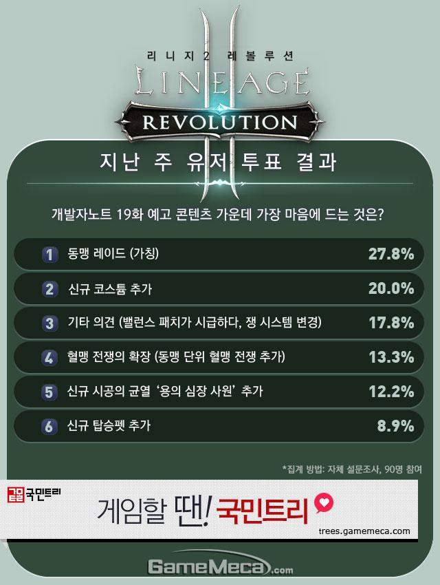 리니지2 레볼루션 직업순위 4월 2주차 유저 투표 결과