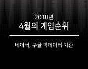 [빅데이터 게임순위] 2018년 4월, '피파온라인 형제' 나란히 검색량 증가