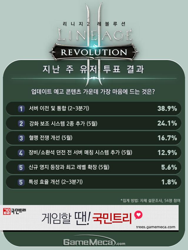 리니지2 레볼루션 직업순위 5월 2주차 유저 투표 결과