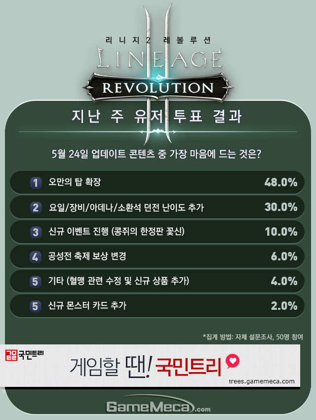 리니지2 레볼루션 5월 5주차 유저 투표 결과