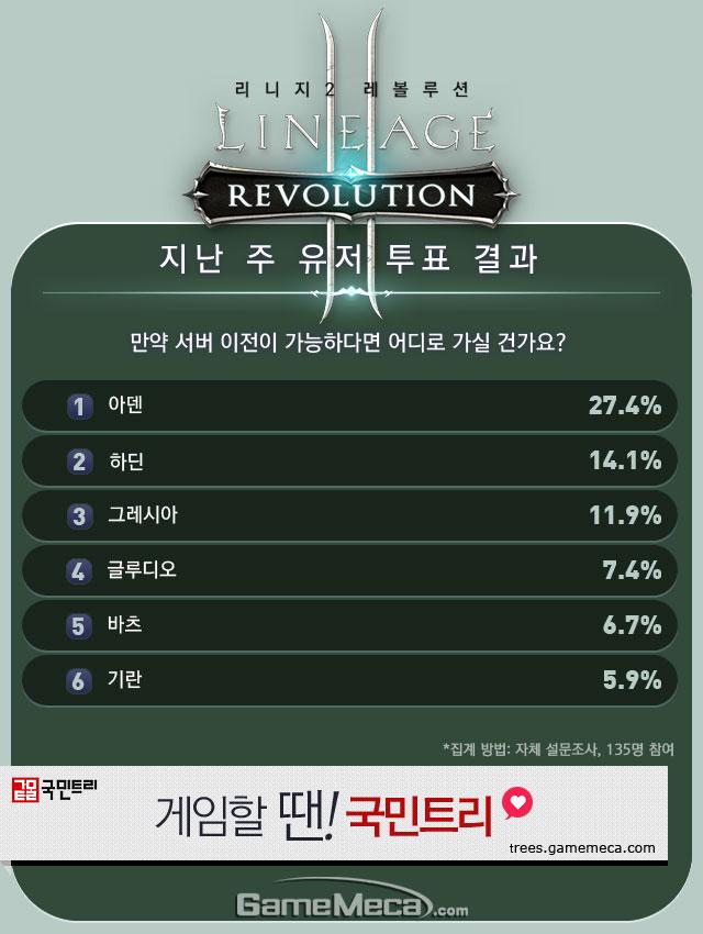 리니지2 레볼루션 직업순위 6월 2주차 유저 투표 결과