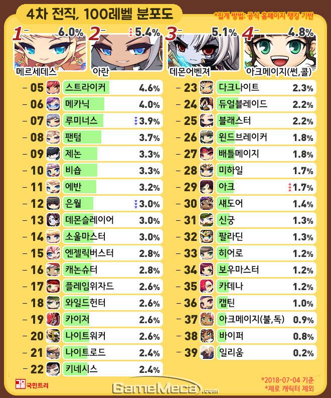 [메카 랭킹] 메이플스토리 직업순위 7월 1주차, 신규 유저 지분 챙긴 '아란'
