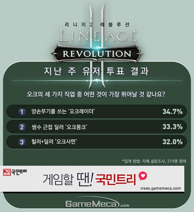 리니지2 레볼루션 직업순위 7월 1주차 유저 투표 결과