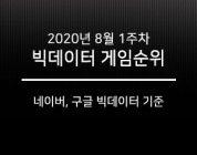 [주간 빅데이터 게임순위] 8월 1주차, 모바일/온라인게임 1위 독주 시작