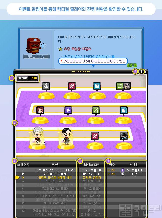 메이플스토리 '택티컬 릴레이' 이벤트, 모든 캐릭터와 함께하는 릴레이 미션!