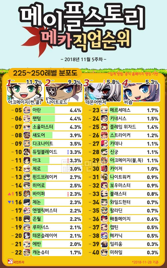 [메카 랭킹] 메이플스토리 직업순위 11월 5주차, 1년 연속 1위 '썬콜' 인기 비결은?