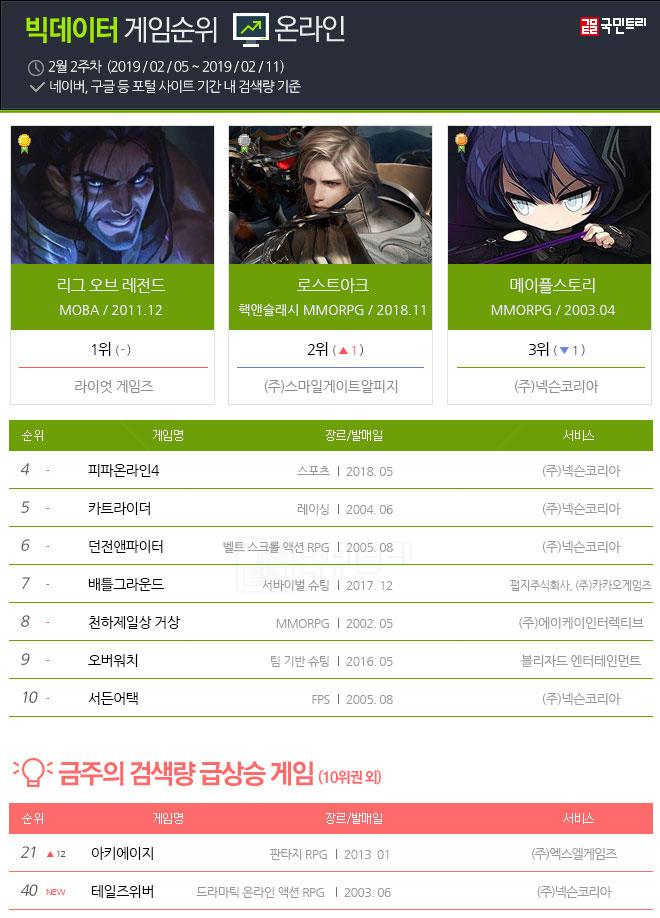 주간 빅데이터 게임순위 2월 2주차 온라인 TOP 10