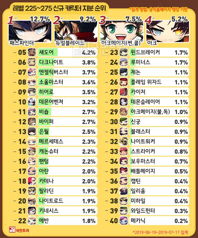 레벨 225~275구간 신규 캐릭터 지분 순위