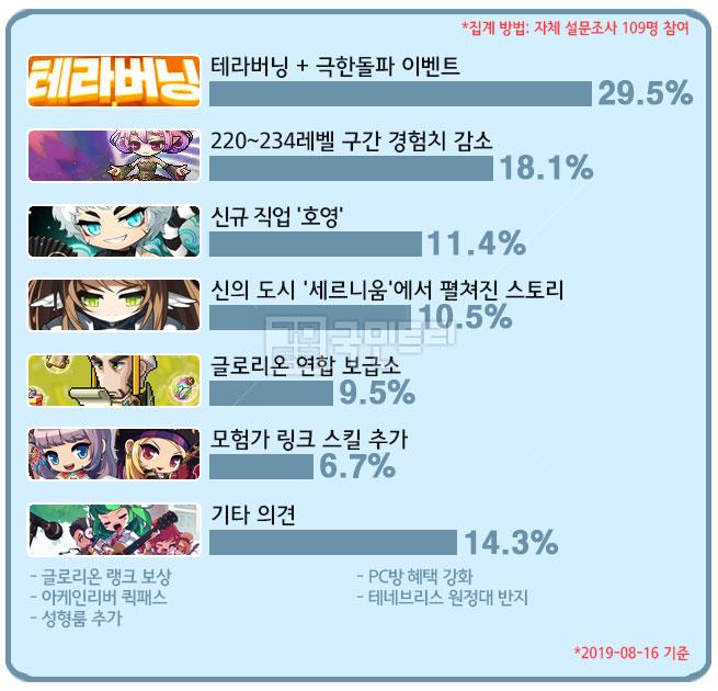[메카 랭킹] 메이플스토리 직업순위 8월 3주차, 1년 6개월 연속 상승세인 '아크'