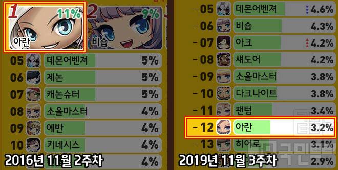 지난 3년간 점유율이 대폭 감소한 '아란'