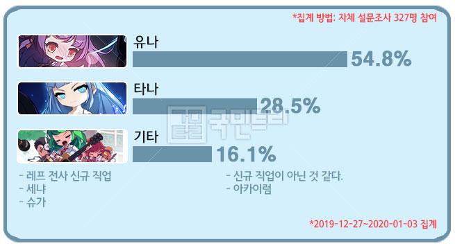 [메카 랭킹] 메이플스토리 직업순위 1월 1주차, '나로'를 누르고 2위로 올라선 '패파'