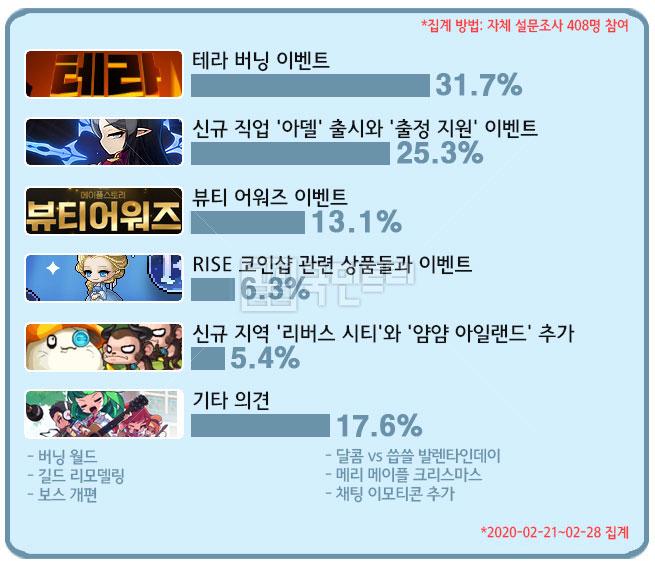 [메카 랭킹] 메이플스토리 직업순위 2월 4주차, 정체 중인 '배틀메이지' 점유율
