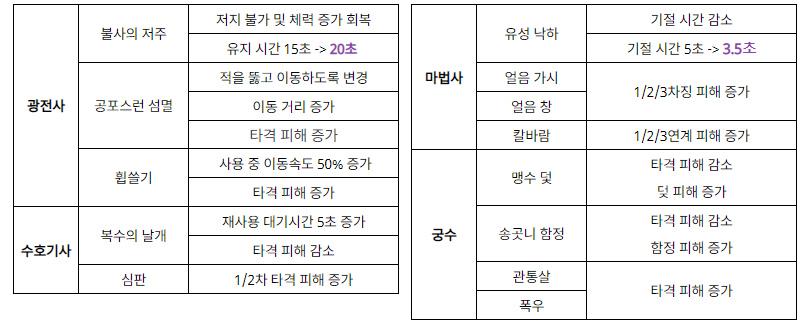 조정된 스킬 밸런스 목록 (이미지 출처: 넷마블 공식 커뮤니티 갈무리)