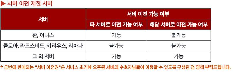 이전 대상 서버 목록 (이미지 출처: 넷마블 공식 커뮤니티 갈무리)