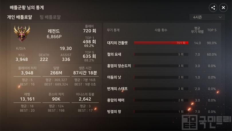 매주 역대 배틀로얄 최고 점수 신기록을 달성 중인 '배틀군황'