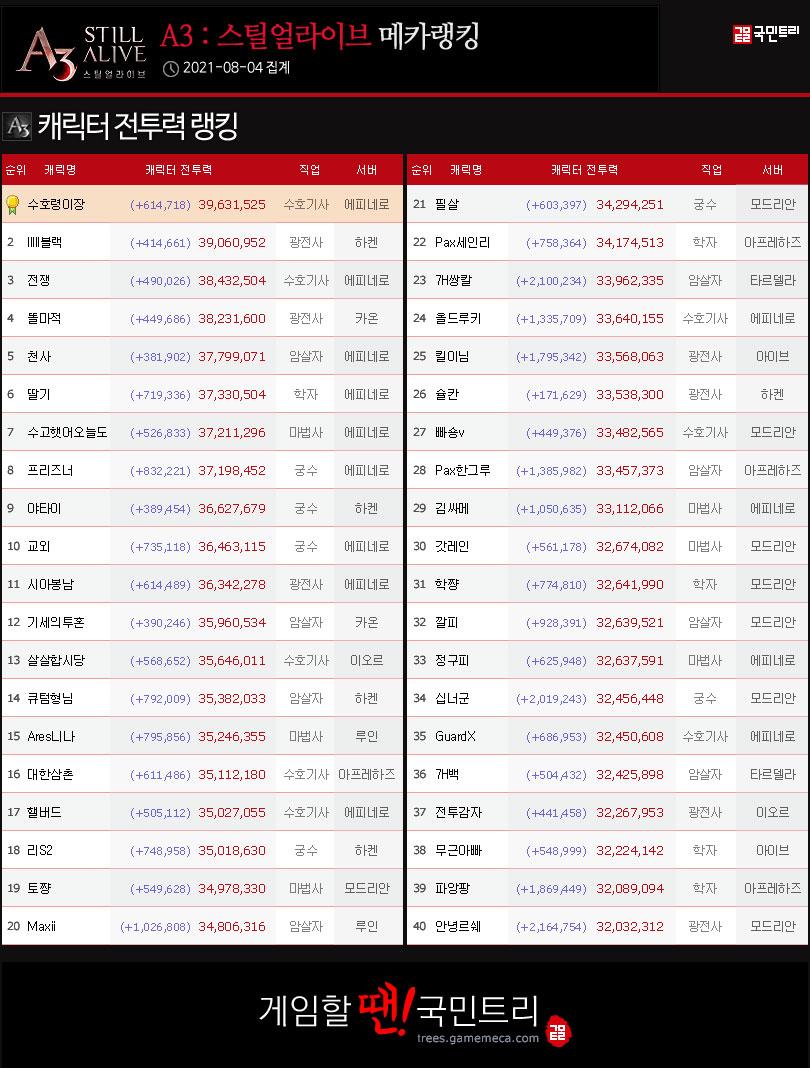 4일 기준, 캐릭터 전투력 랭킹 (자료: 국민트리 제작)