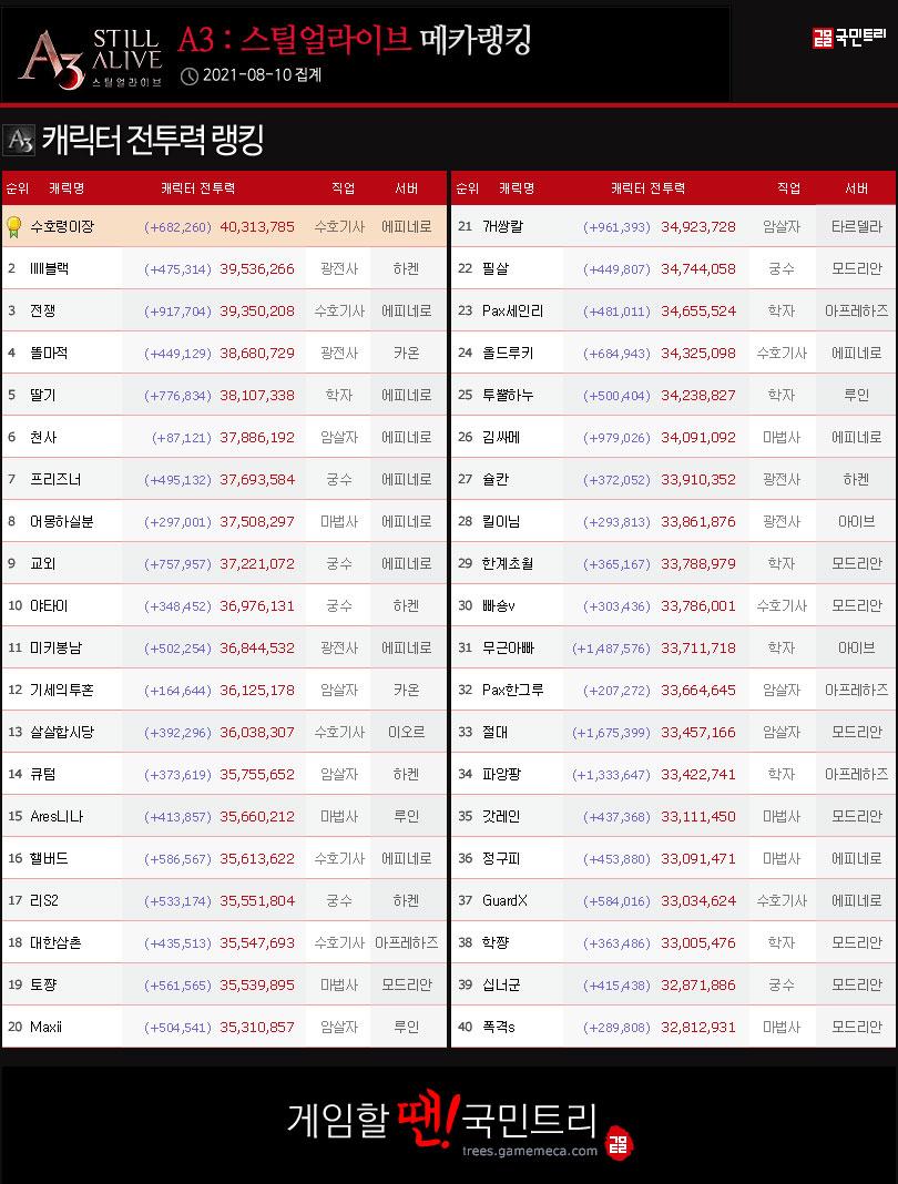 모든 서버 캐릭터 전투력 순위 (자료: 국민트리 제작)