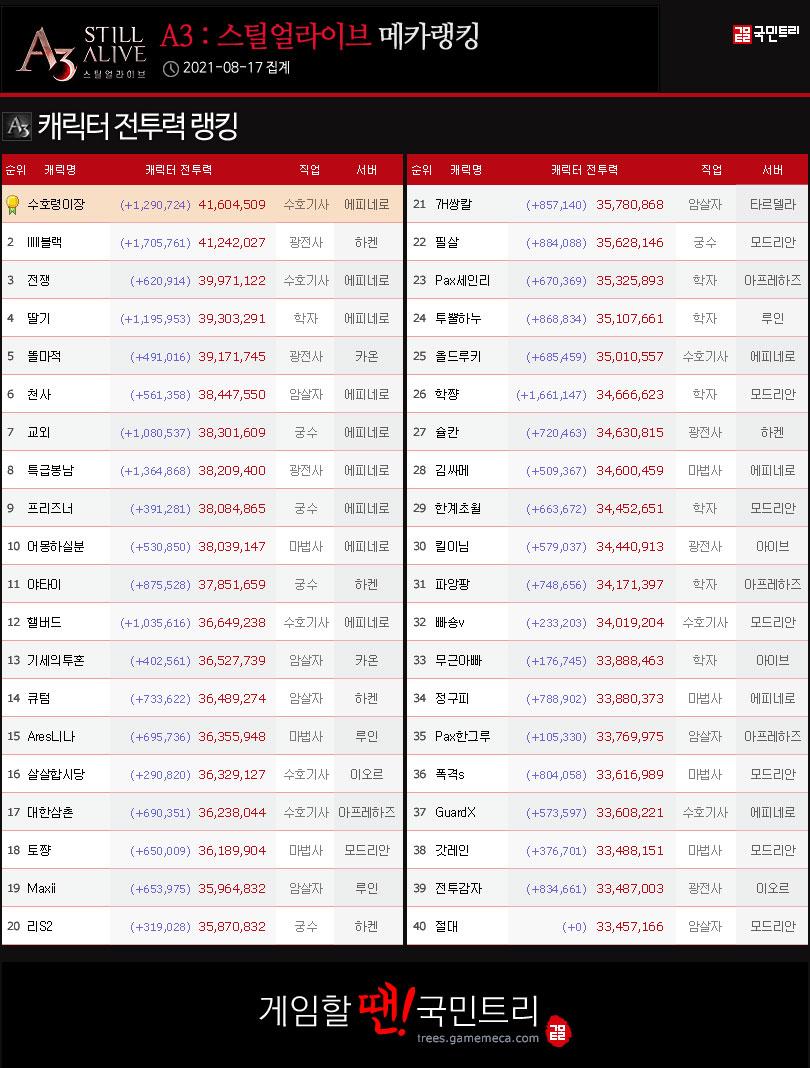 17일 기준, 캐릭터 전투력 랭킹 (자료: 국민트리 제작)