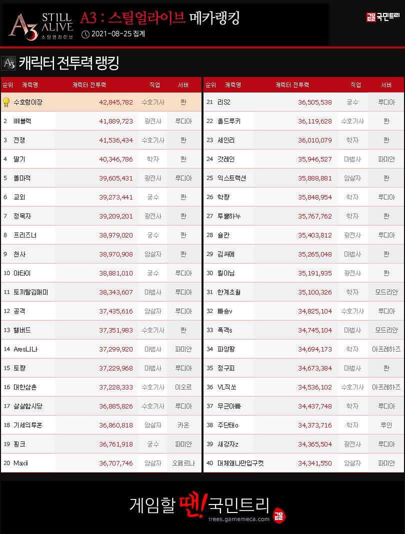 25일 기준, 캐릭터 전투력 랭킹 (자료: 국민트리 제작)