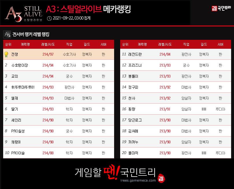 22일 오전 4시 기준, 모든 서버 레벨 랭킹 (자료: 국민트리 제작)